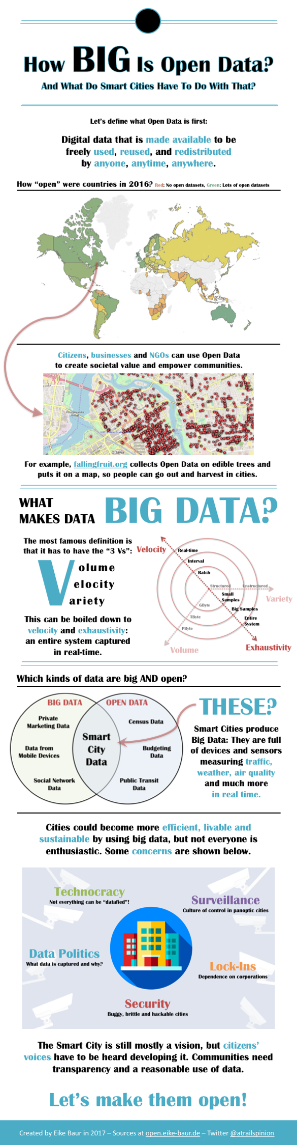 "Infographic on how ""big"" open data is"